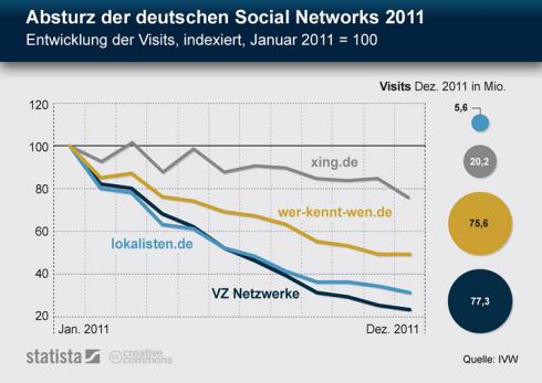 Deutsche Soziale Netzwerke verlieren an Reichweite